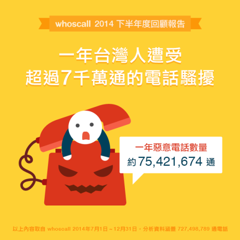 瞭解更多: https://blog.whoscall.com/2015/01/28/spamperyear/