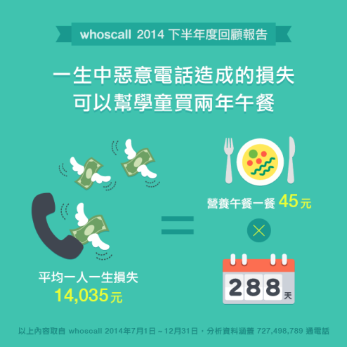 瞭解更多: https://blog.whoscall.com/2015/01/27/spamdamages/