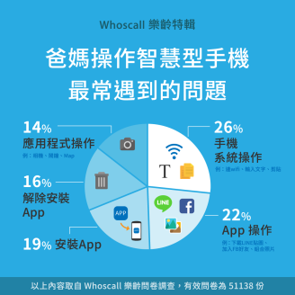 瞭解更多: https://blog.whoscall.com/2016/05/26/downloadapps/