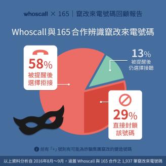 【Whoscall X 165 | 竄改來電號碼回顧報告】Whoscall與165合作辨識竄改來電號碼