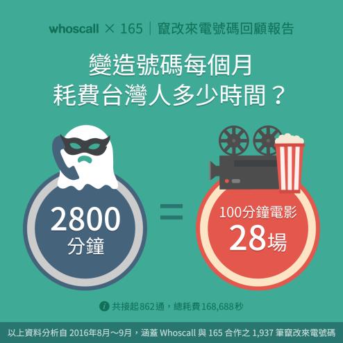 【Whoscall X 165 | 竄改來電號碼回顧報告】變造號碼每個月耗費台灣人多少時間?