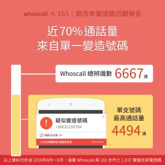 【Whoscall X 165 | 竄改來電號碼回顧報告】近70%通話量來自單一變造號碼