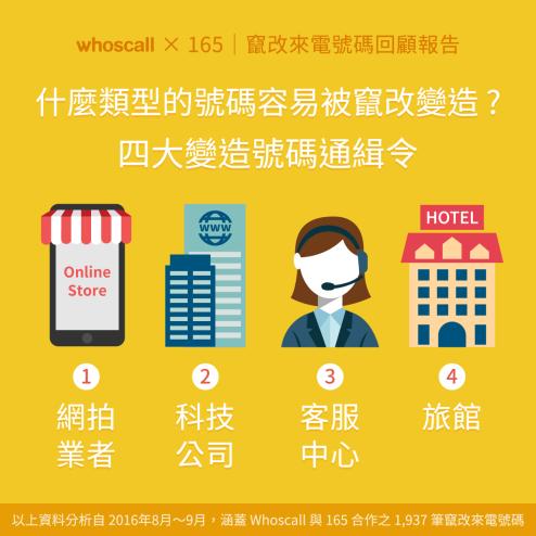 【Whoscall X 165 | 竄改來電號碼回顧報告】什麼類型的號碼容易被竄改變造?