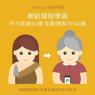 【Whoscall 樂齡特輯】樂齡課程學員平均年齡 61歲 年齡總和 31124 歲